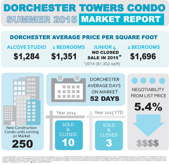 Dorchester Apartments: Dorchester Towers Condo 155 West 68th Street NYC